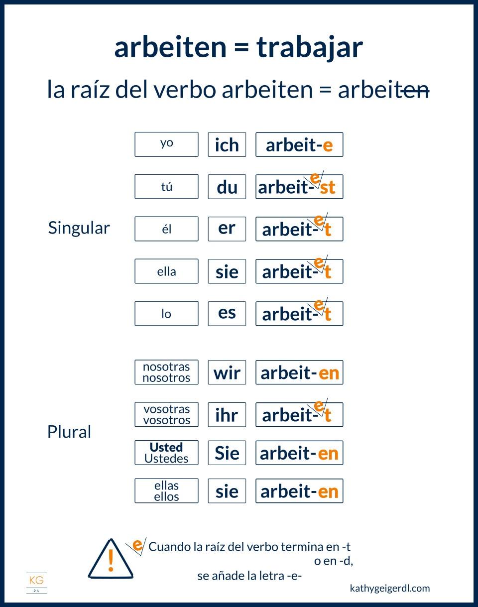 Cómo conjugar verbos regulares en alemán arbeiten