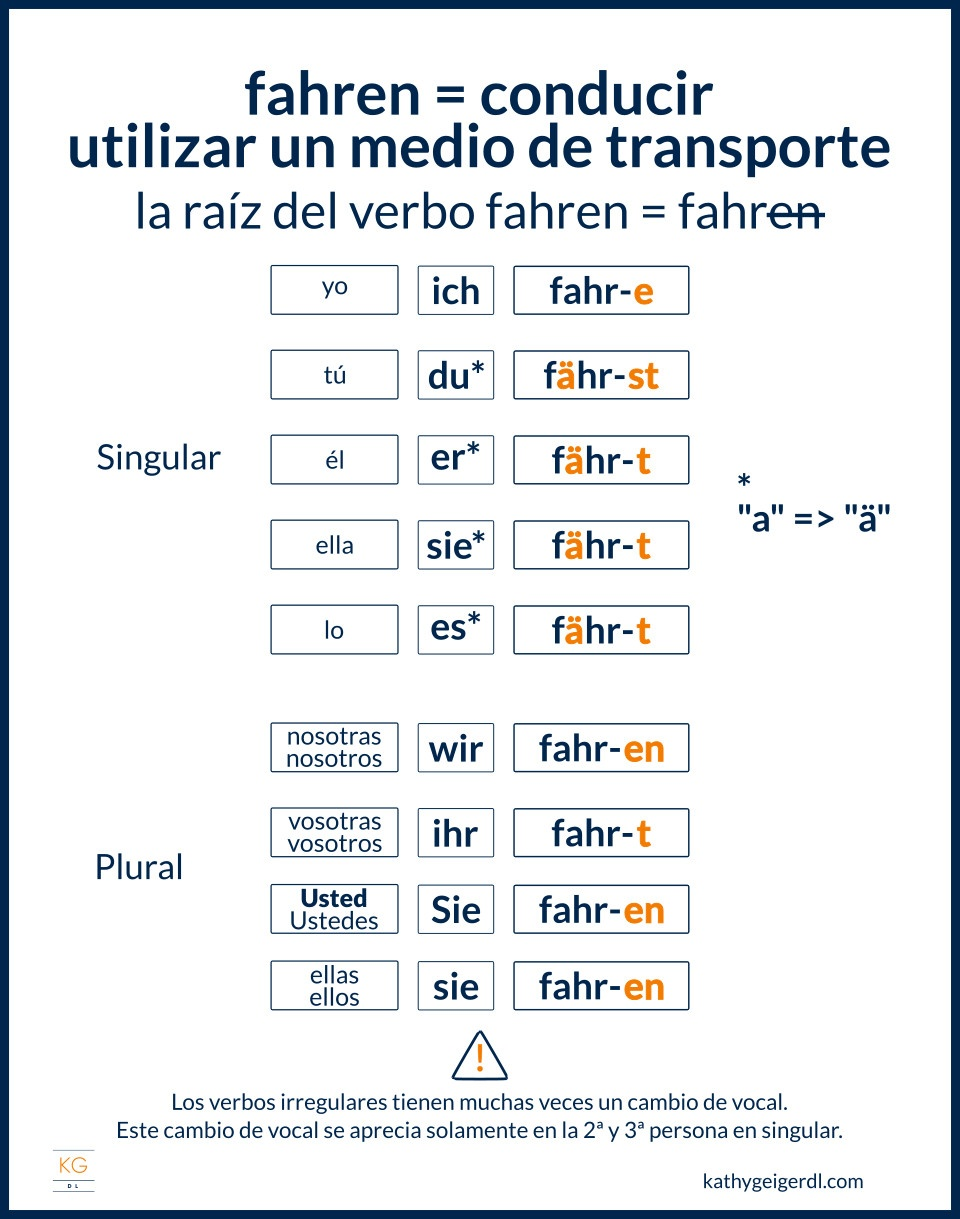 Imagen de ejemplo de conjugación de verbos irregulares en alemán - fahren