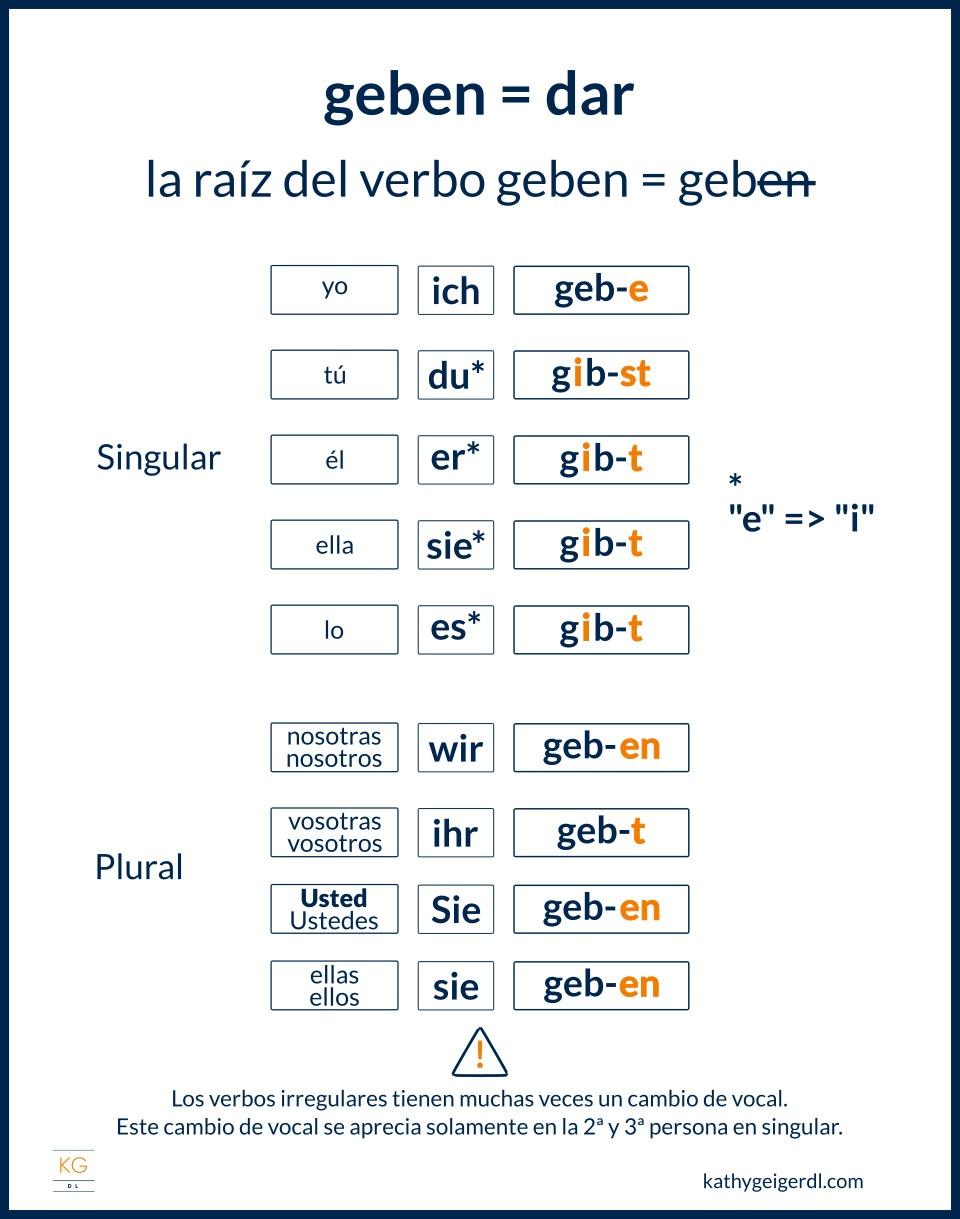 Imagen de ejemplo de conjugación de verbos irregulares en alemán - geben