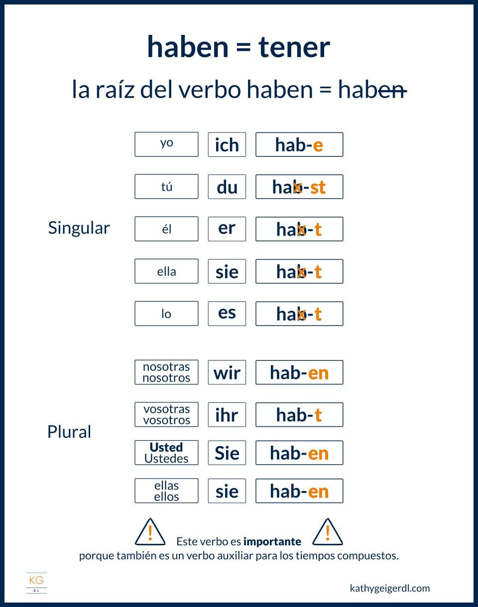 Imagen explicativa como conjugar el verbo haben en alemán
