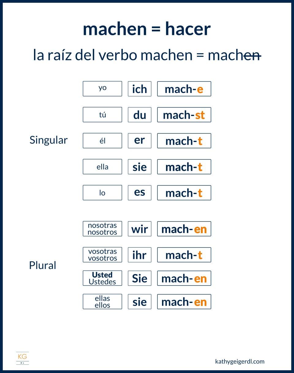 Cómo conjugar verbos regulares en alemán machen