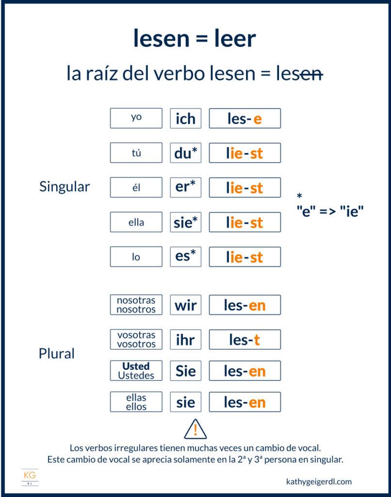 Imagen de ejemplo de conjugación de verbos irregulares en alemán - lesen