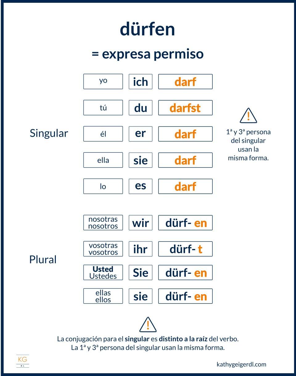 Imagen del verbo modal dürfen en en alemán y su conjugación
