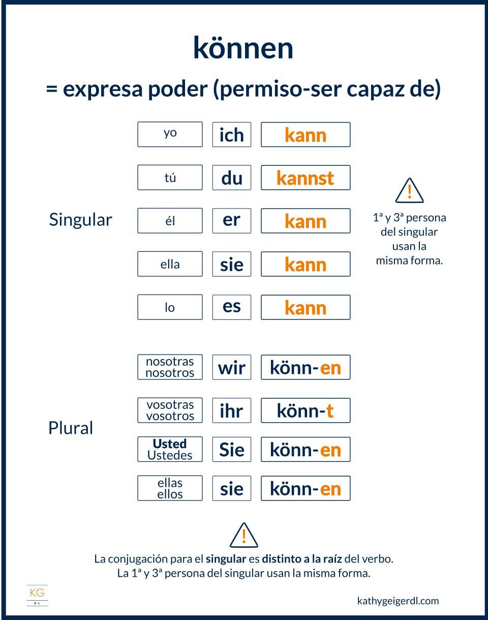 imagen del verbo modal alemán können y su conjugación