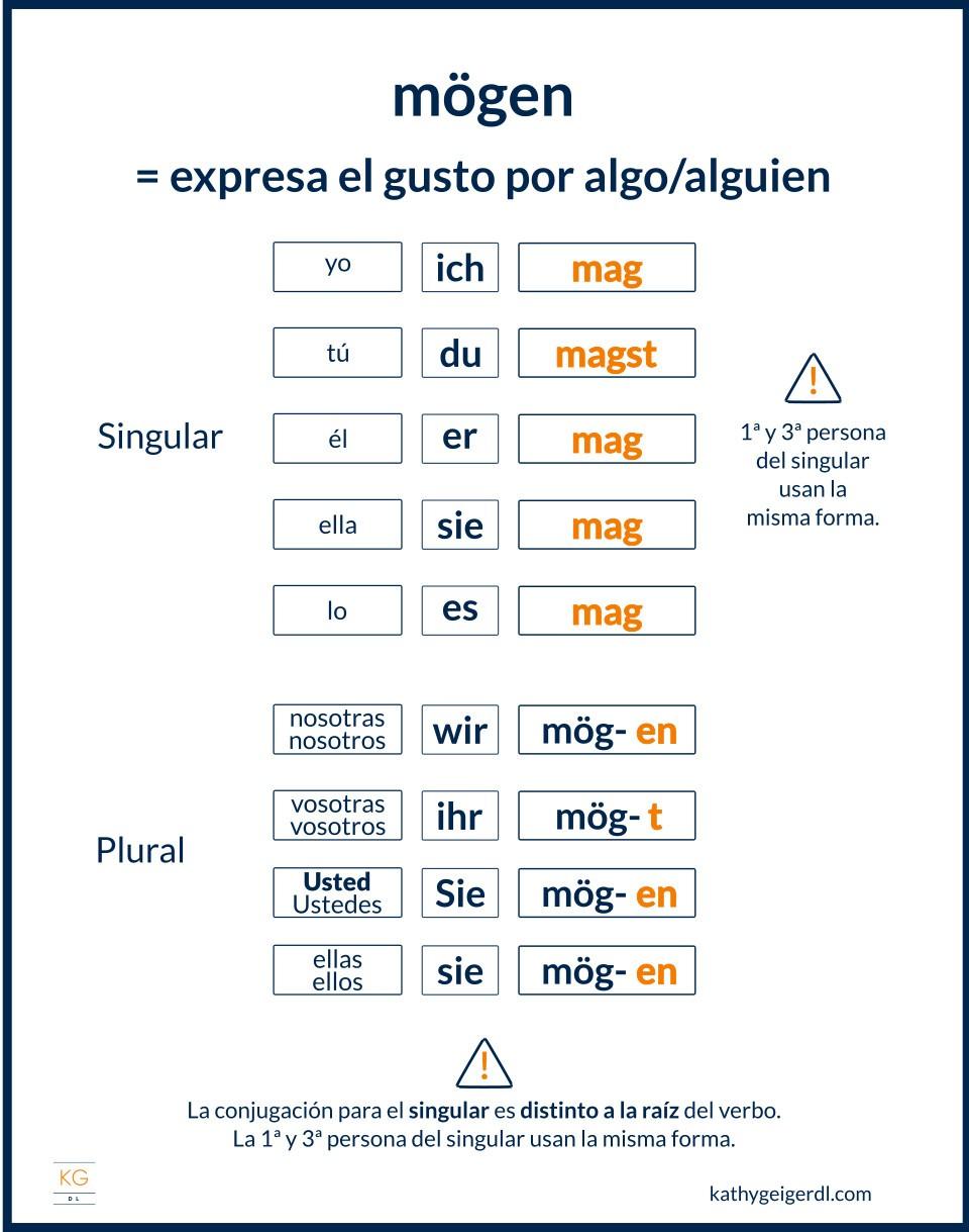 Imagen del verbo modal mögen en alemán y su conjugación