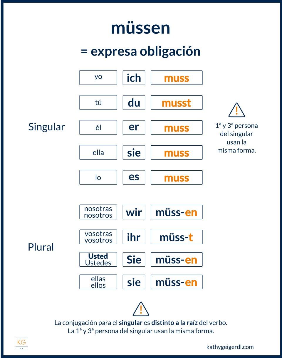 Imagen del verbo modal müssen en alemán y su conjugación