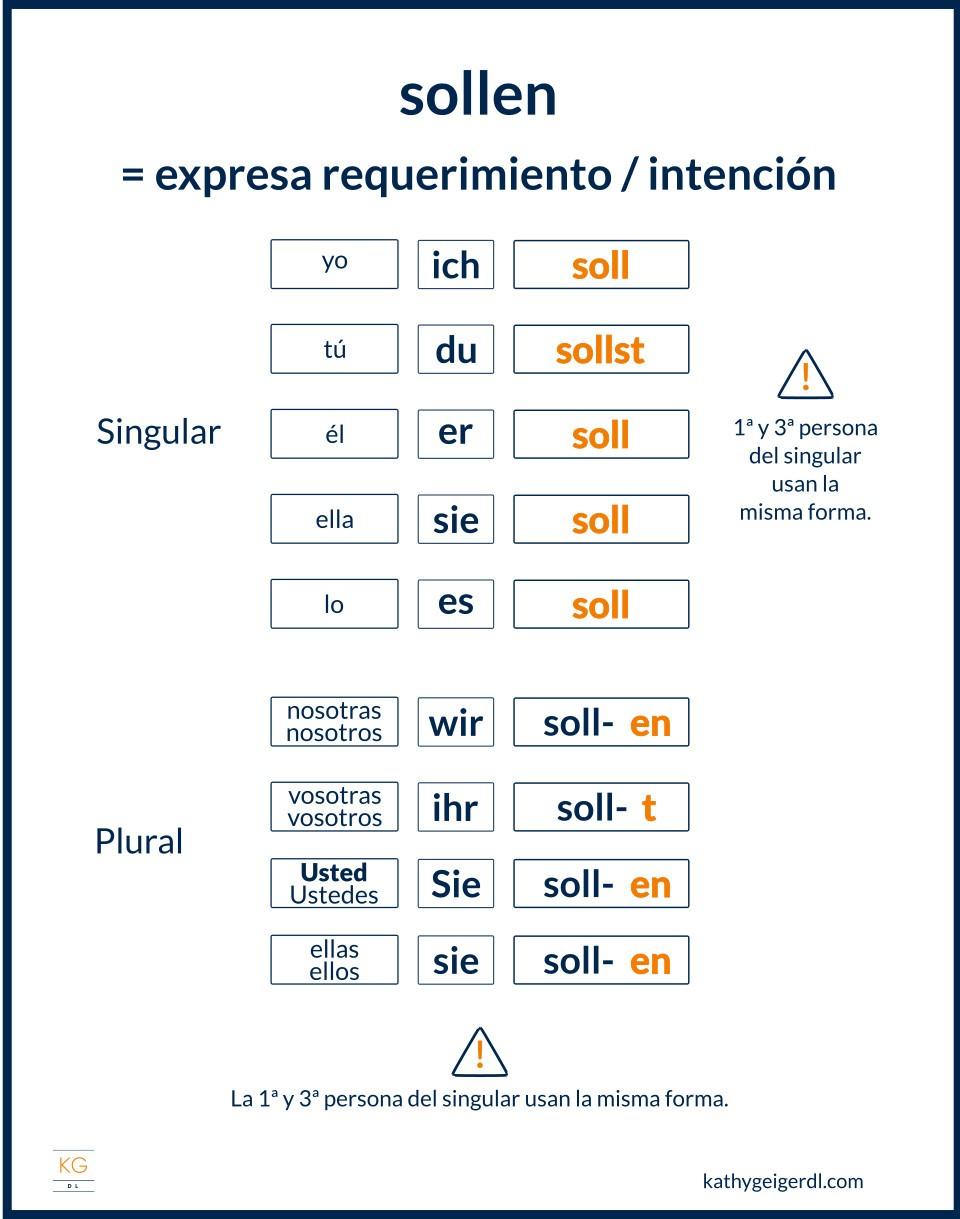 Imagen del verbo modal sollen en alemán y su conjugación